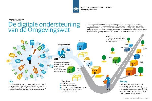 Het Digitaal Stelsel (DSO) Omgevingswet